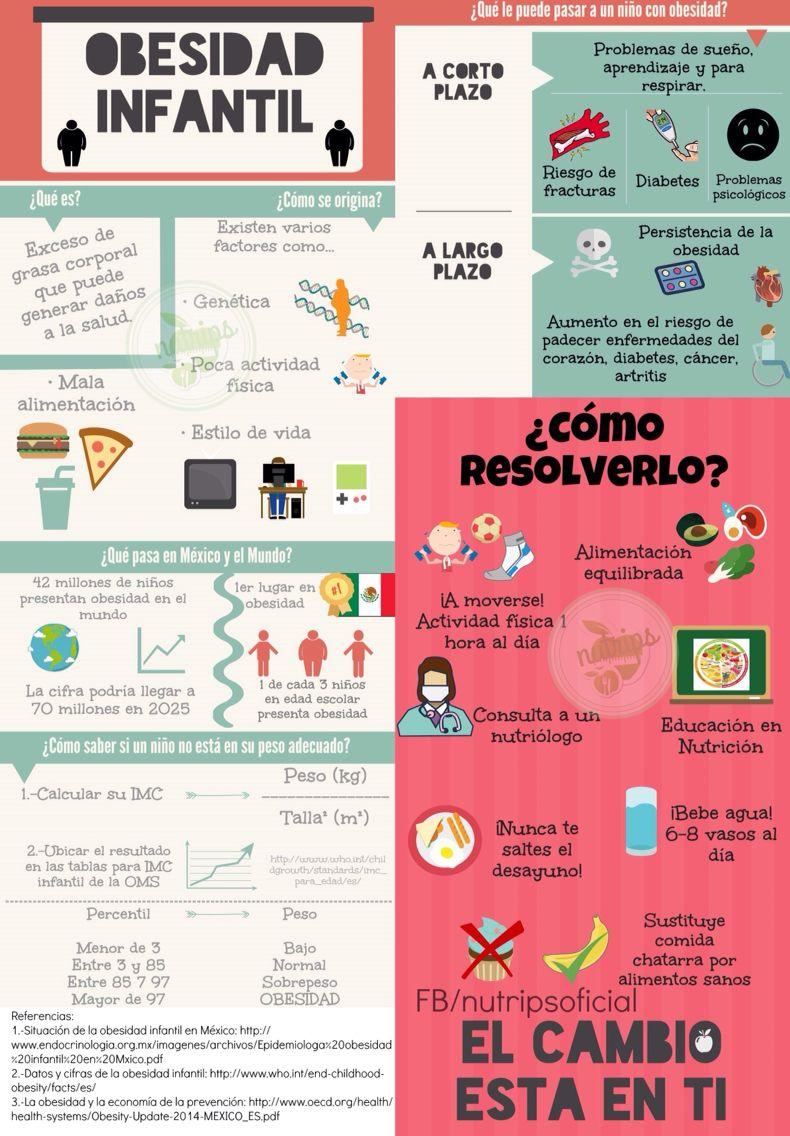 obesidad infantil y diabetes tipo 1