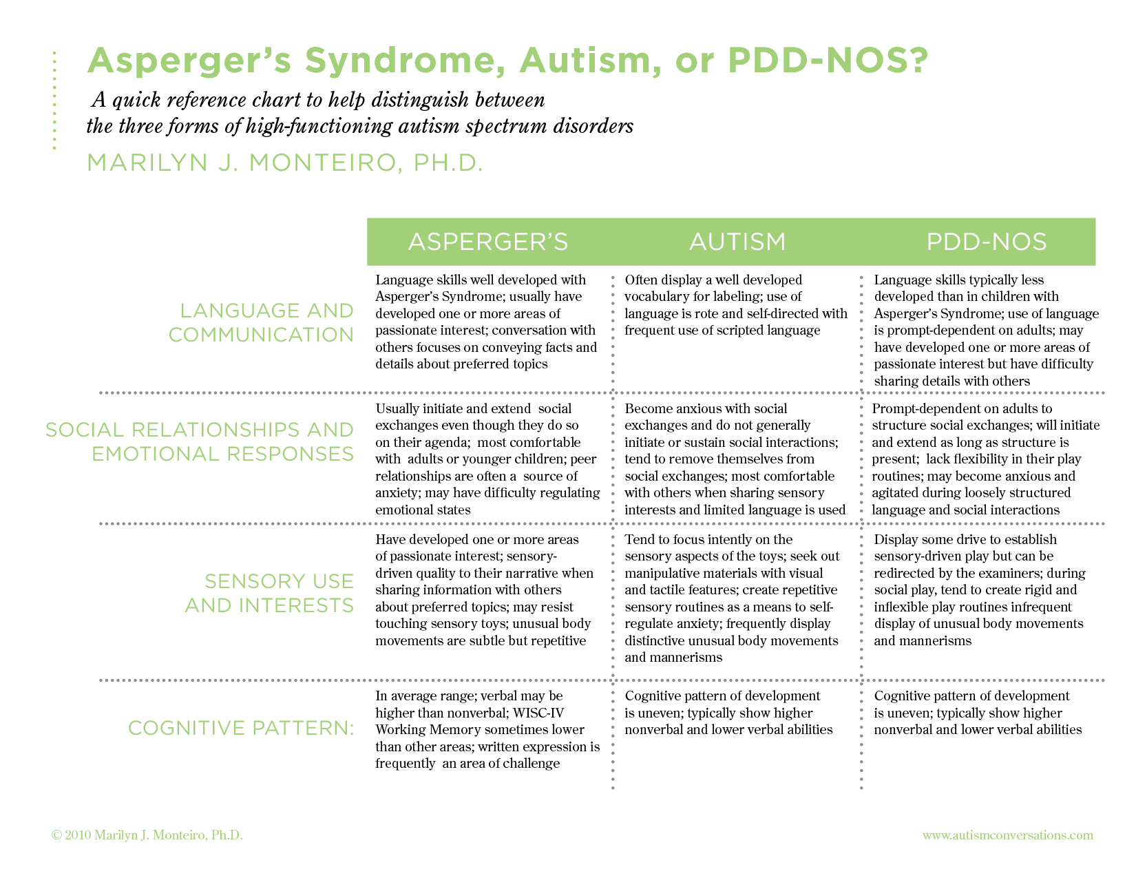 autism and asperger syndrome We provide advice and information to families of more advanced individuals with autism, asperger's syndrome, and pervasive developmental disorder (pdd).