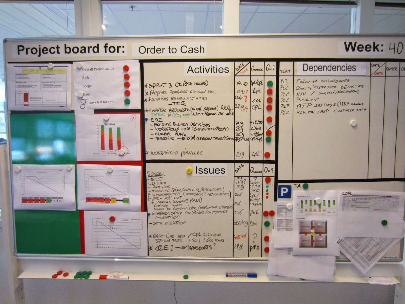 obeya room - Google Search   Continuous Improvement/ Lean ...