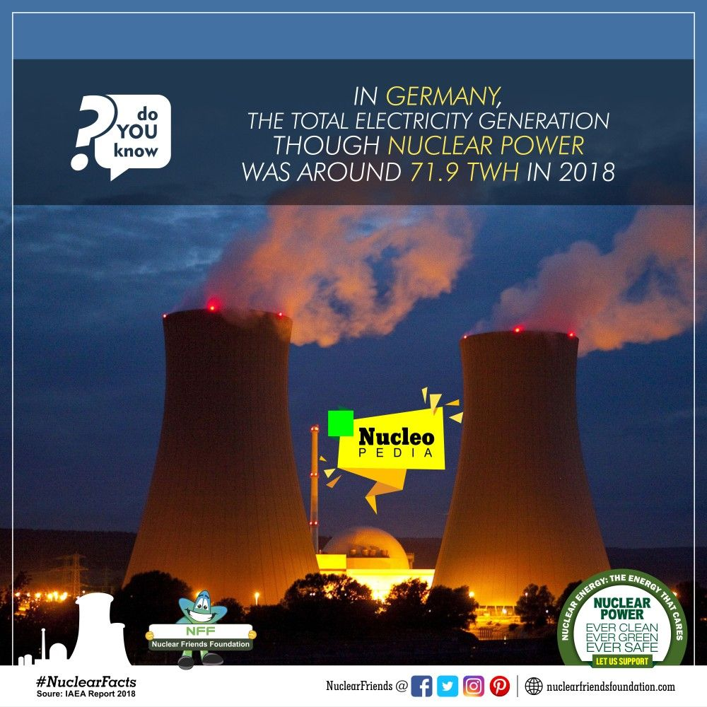Doyouknow In Germany The Total Electricity Generation Though Nuclear Power Was Around 71 9 Twh In 2018 Reach Us Nucl In 2020 Nuclear Energy Nuclear Power Facts
