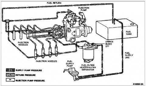 [DIAGRAM] 97 Powerstroke Fuel System Diagram