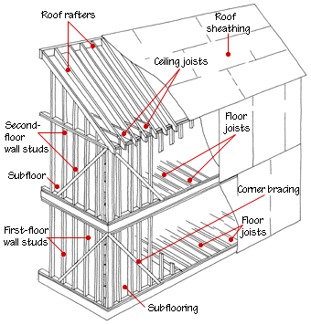 House framing diagrams methods building house and house repair construction house framing diagrams ccuart Gallery