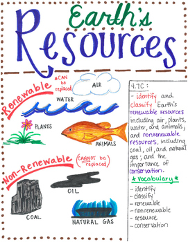 This Earth's Resources poster is designed to aide students in ...