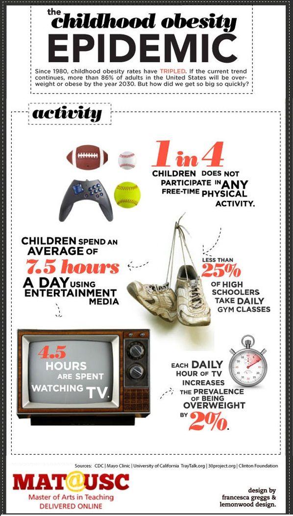 Obesity in teens media