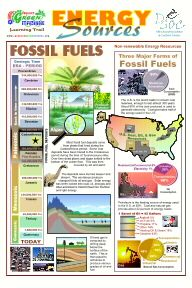 Fossil Fuels Poster Must Print For Energy Electricity