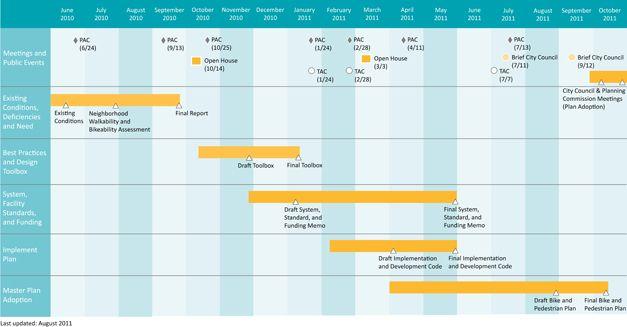 Voortgangsplanning  Planning