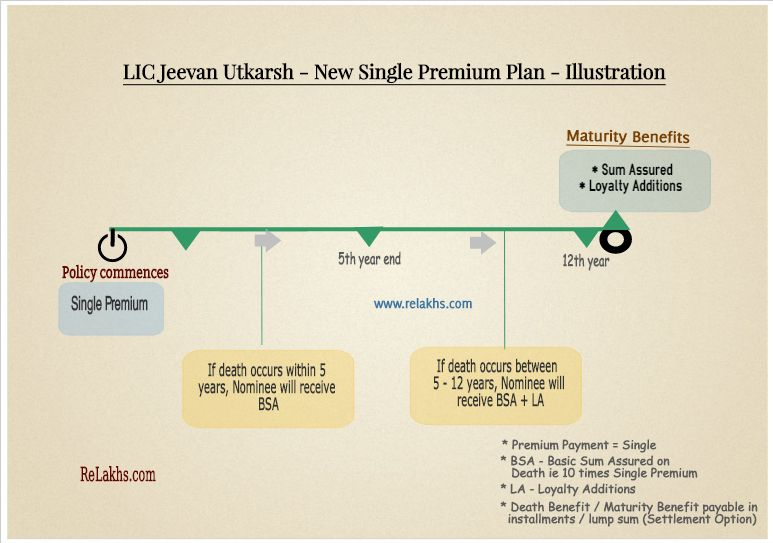 Lic Jeevan Utkarsh How To Plan Informative News
