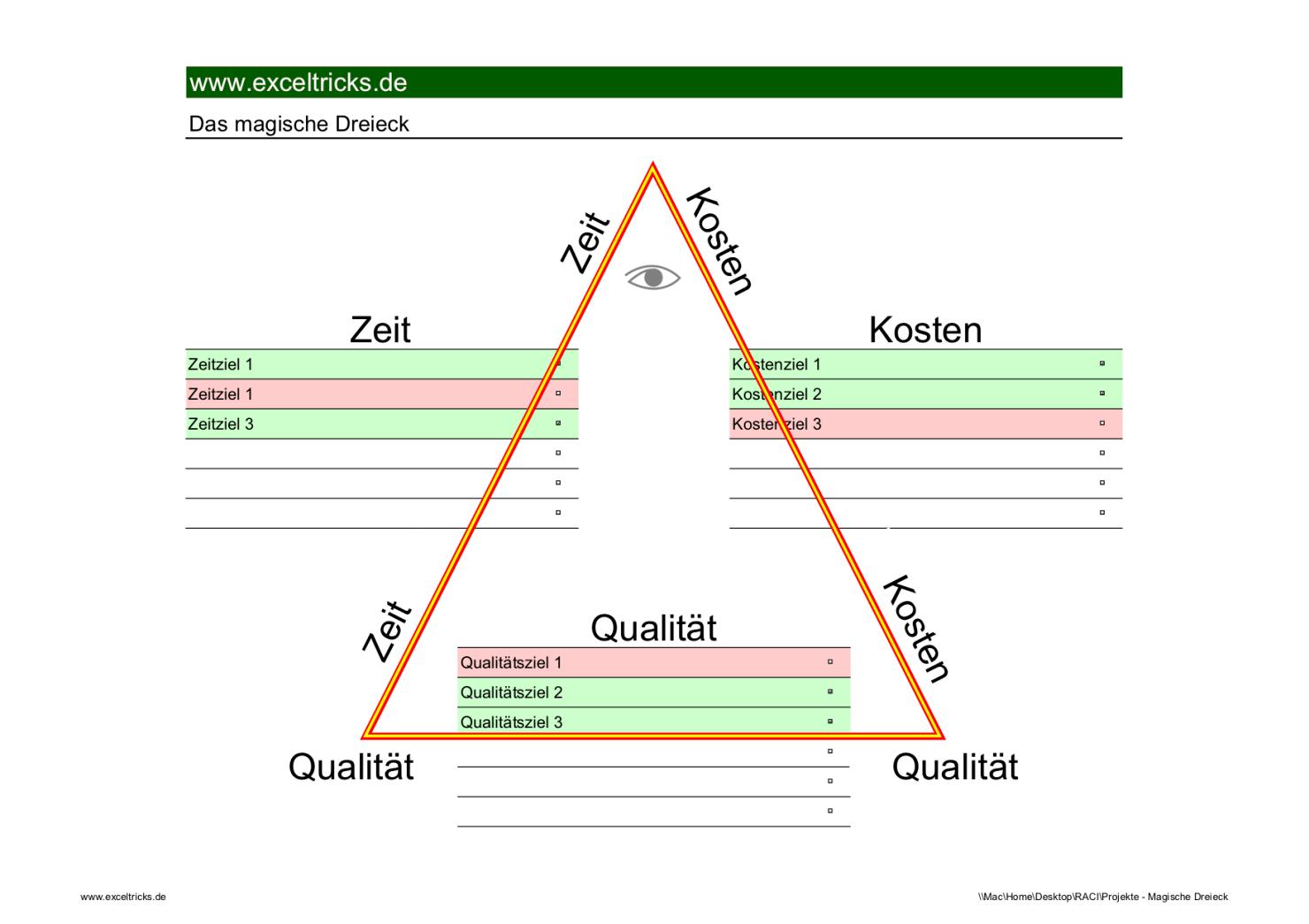 Das Magische Dreieck Im Projektmanagement Excel Tool Exceltricks Projektmanagement Projektmanagement Tools Excel Vorlage