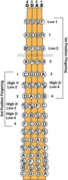 Fingerboard Chart Play around on this site, they have an