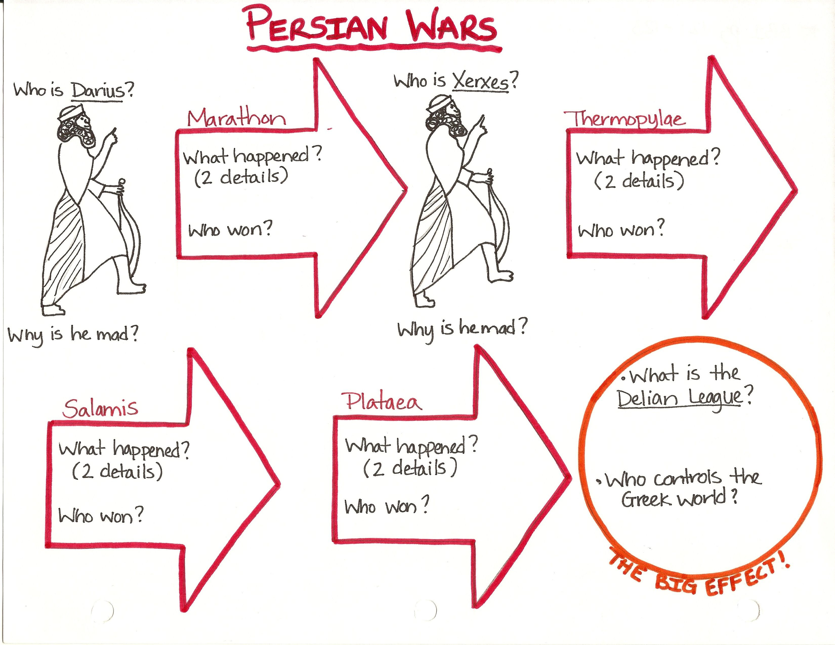 a detailed overview of the persian wars Classical studies classical studies i  the primordial defense of democracy in the persian wars,  the second half of the course entails a detailed reading and.