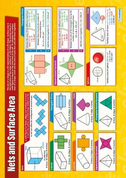 Nets and Surface Area Poster | GMAT MATH | Pinterest | Fórmulas ...