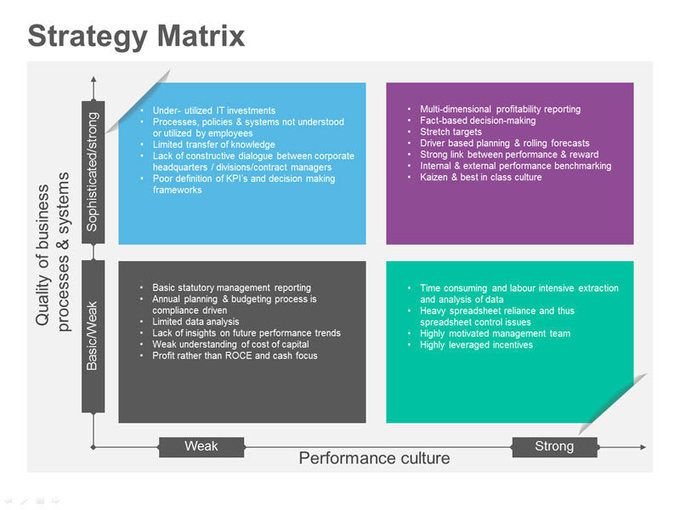 The Idea Matrix \u2013 What Saved My Life From Our Blog Pinterest - contract management spreadsheet