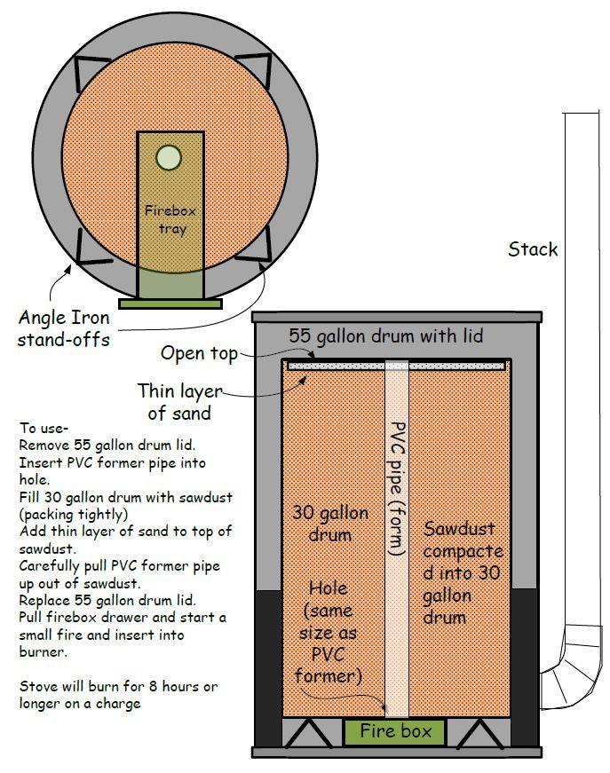 Sawdust Stove Plans ~ Prepper ideas archive build your own sawdust