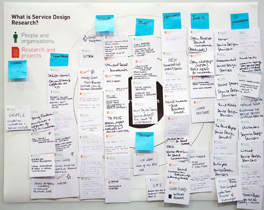 What is Service Design Research?   Service Design Research ...