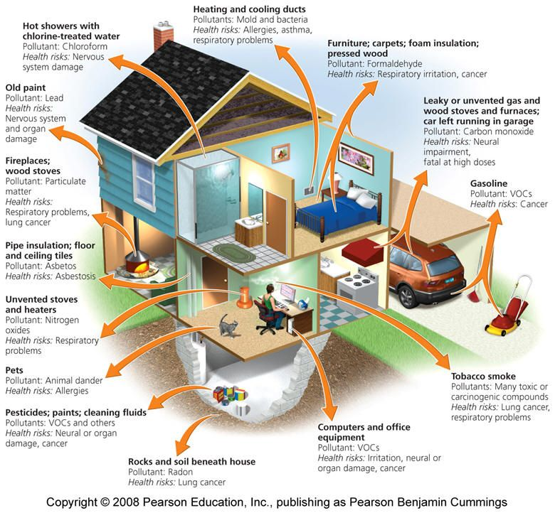 Indoor Air Pollution Worse Than Outdoor http//detox