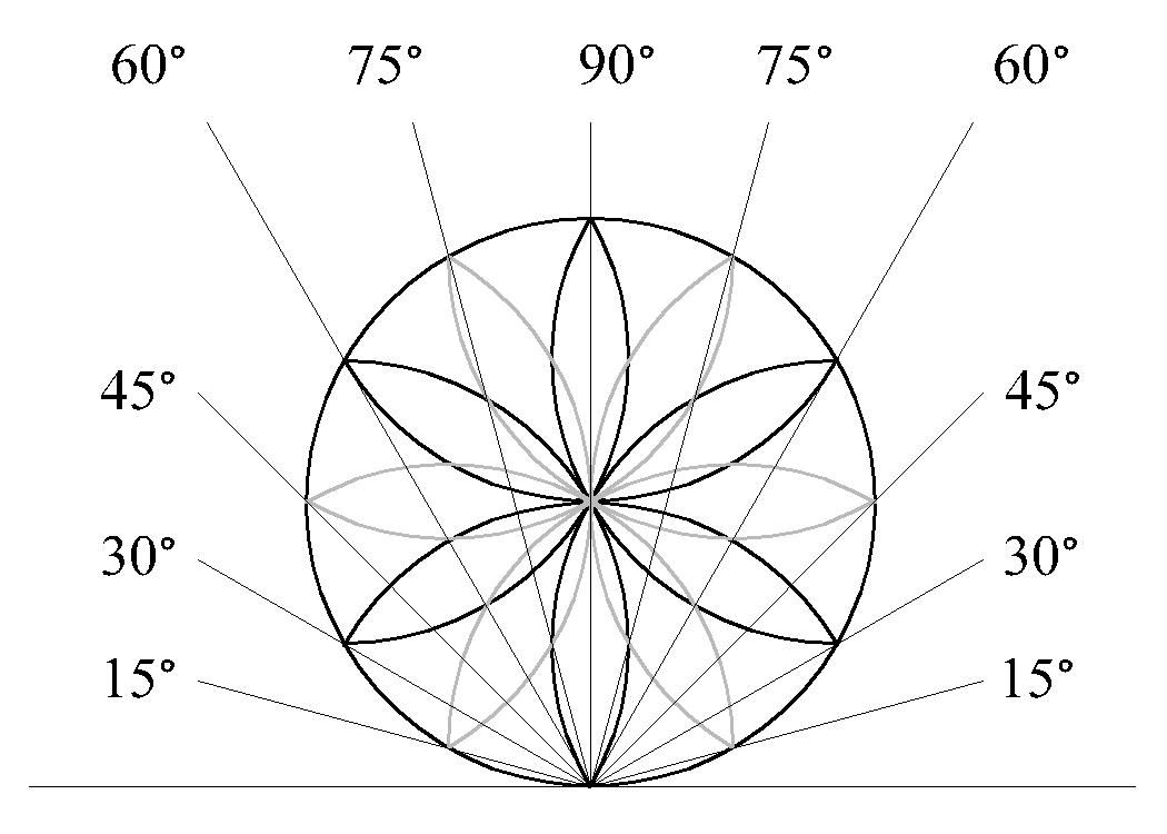 The daisy wheel is a geometrical symbol used by medieval