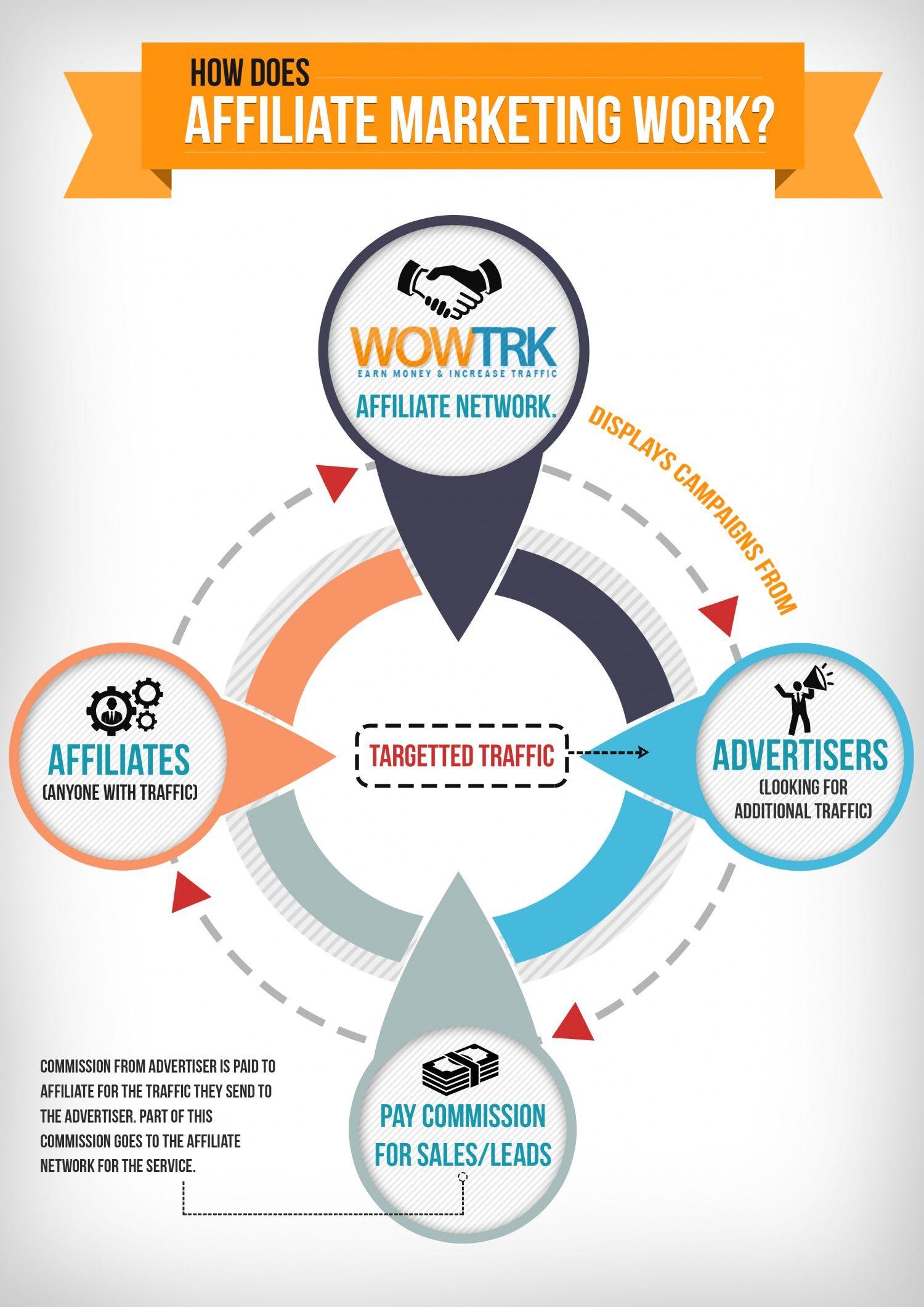 Most Commissionable Affiliate Marketing Kahli Affiliate Marketing