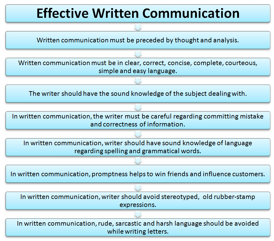 written communication skills search jo hume