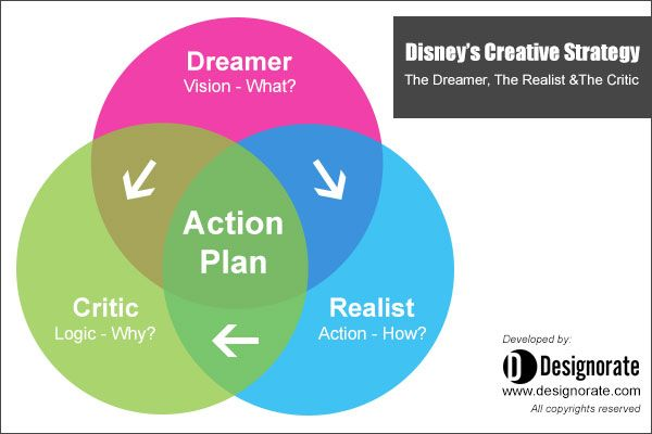 Disney Creative Strategy  Design Thinking    Creative