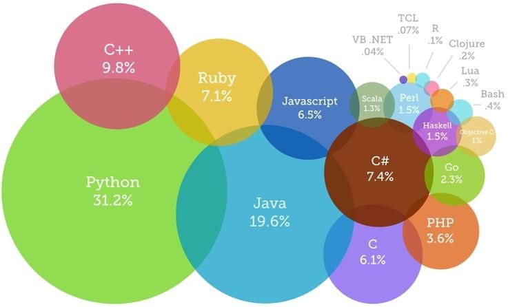 9c7db943c0ae227da6027f9348740dab - Best Programming Language For Cloud Applications