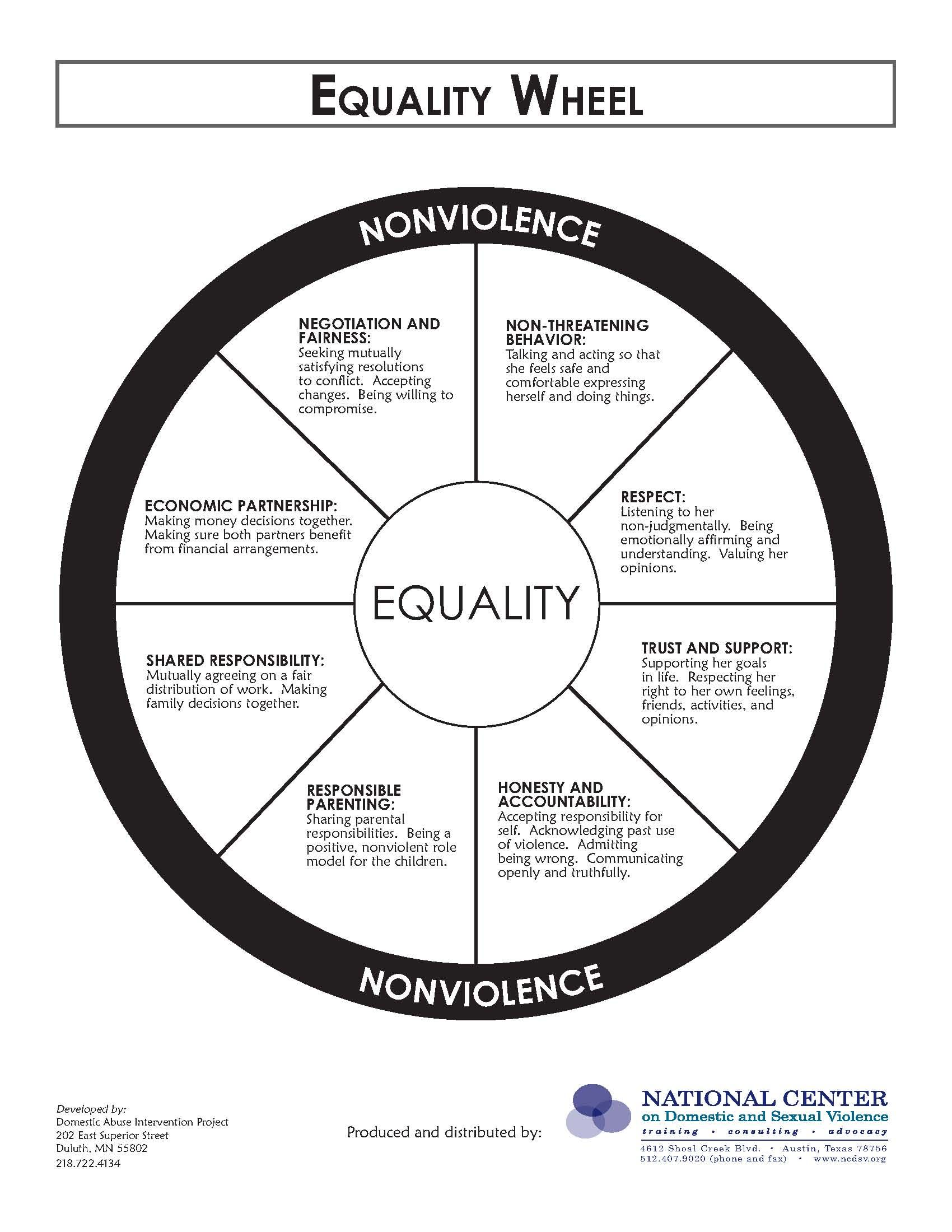 Equality Wheel Counseling Resources Pinterest