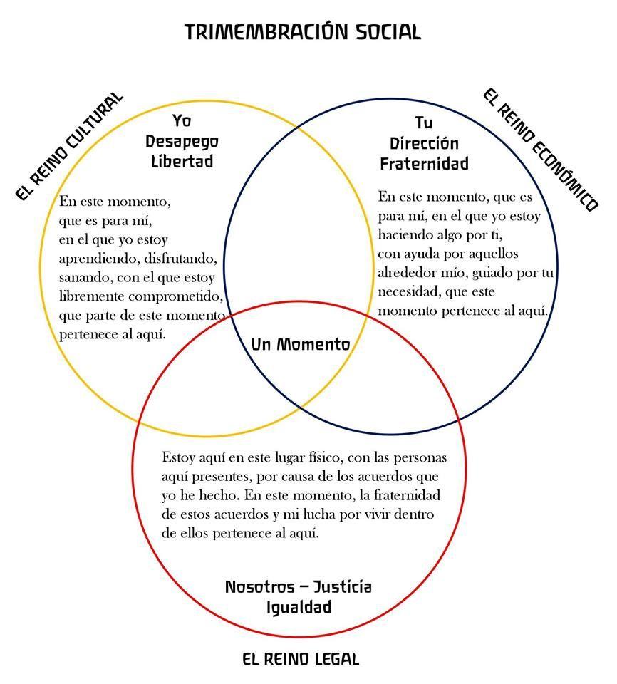 TRIMEMBRACIÓN SOCIAL | Antroposofía, Desapego, Socialismo