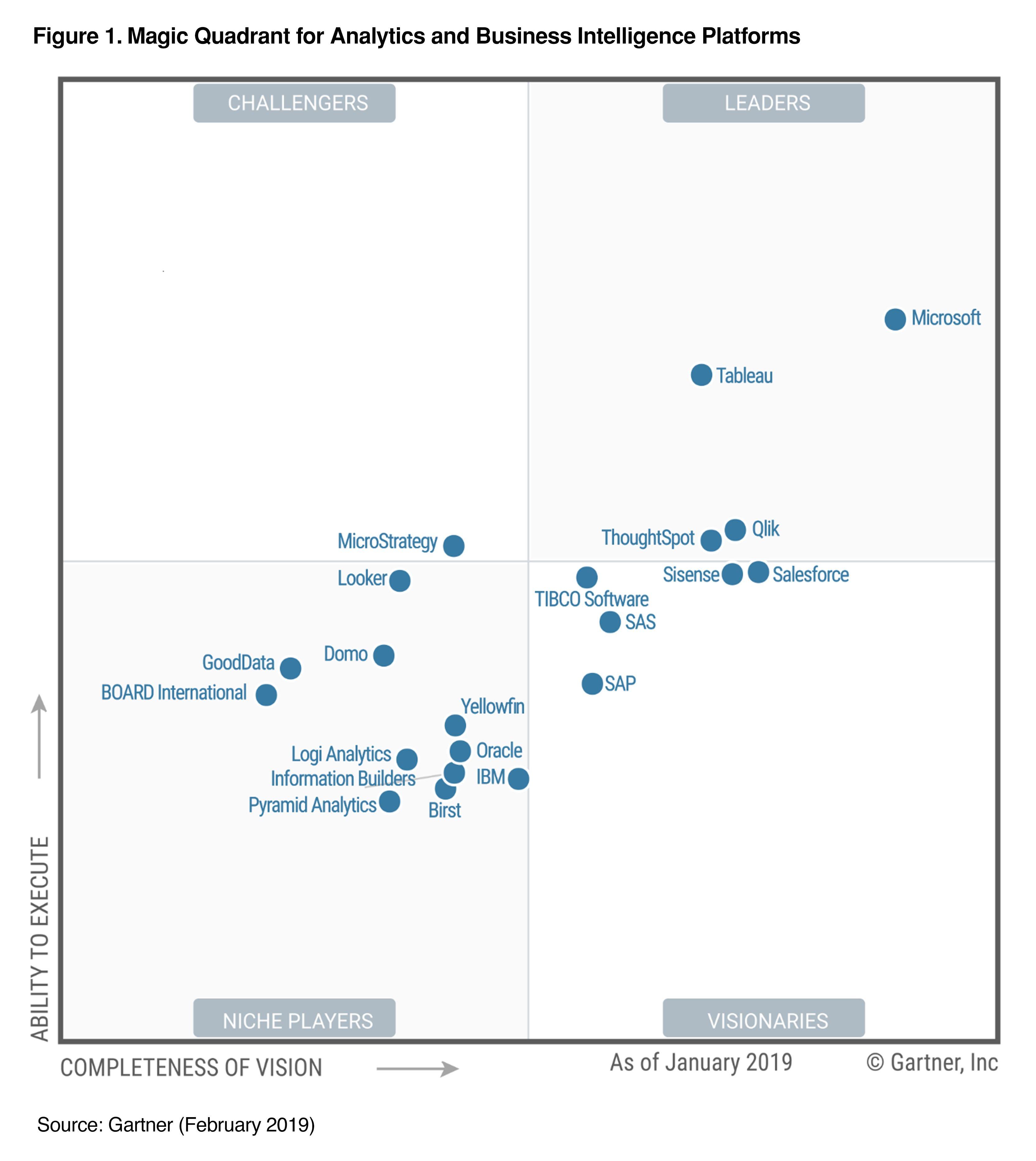 Gartner Magic Quadrant For Analytics And Business Intelligence Platforms 2019 Business Intelligence Analytics Dashboard Data Analytics