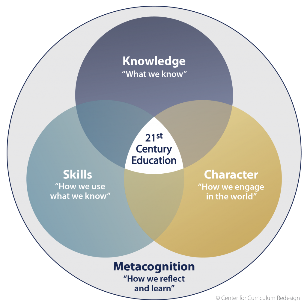 center for curriculum redesign metacognition venn diagram [ 1024 x 1022 Pixel ]