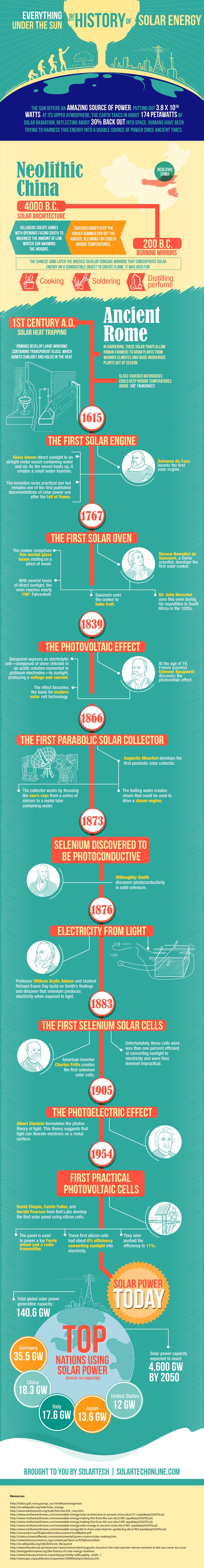 The History of Solar Energy #Infographic
