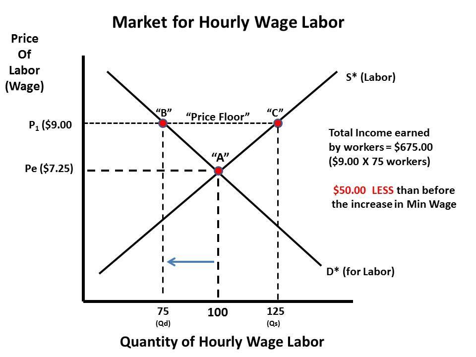 Image Result For Minimum Wage Economics Chart Economics Chart Minimum Wage