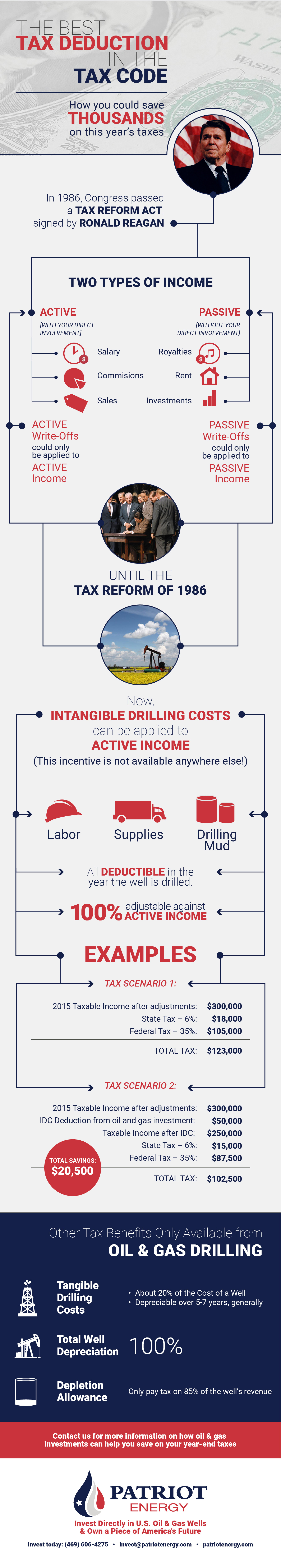 Infographic 2015 Tax Breaks For Oil & Gas