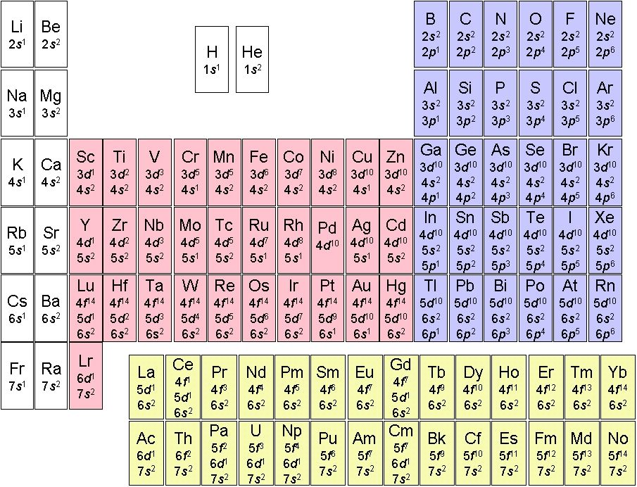 Periodic Table of Electron Configuration Electron