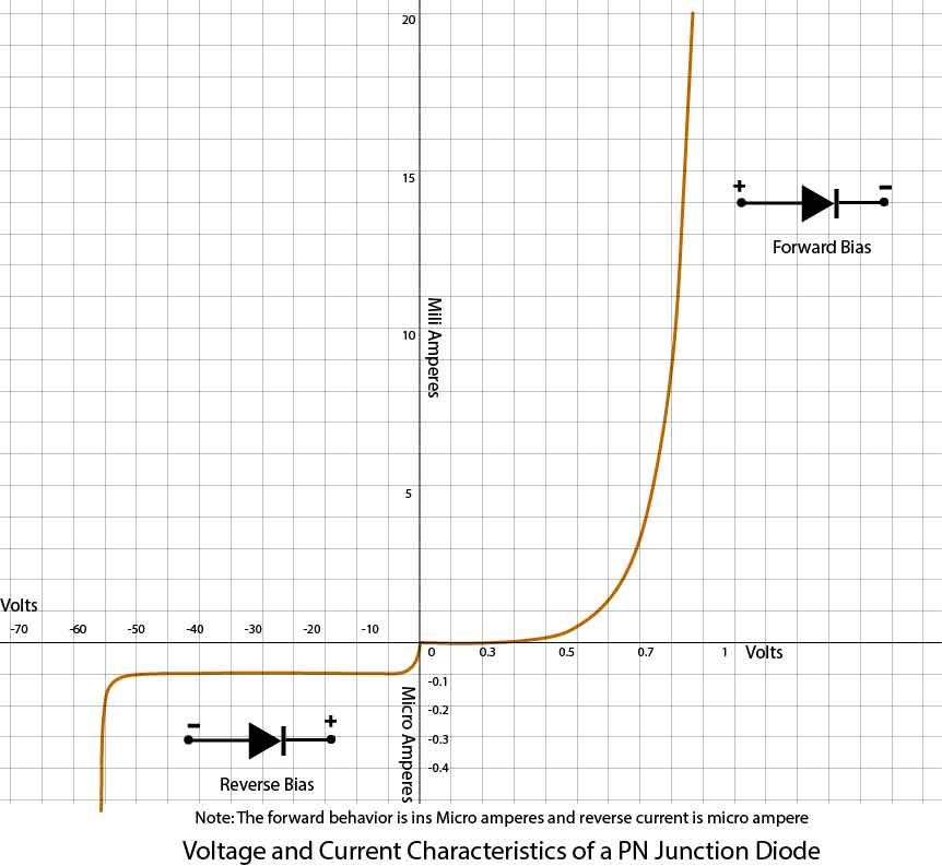 Forward Reverse Bias Of Diode Explained By V I Characteristic Curves Diode Reverse Bias