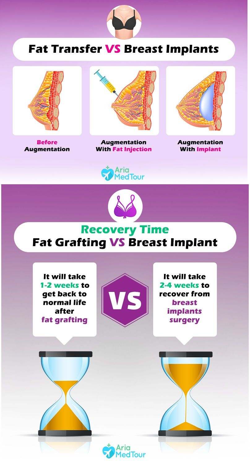 Pin On Fat Grafting