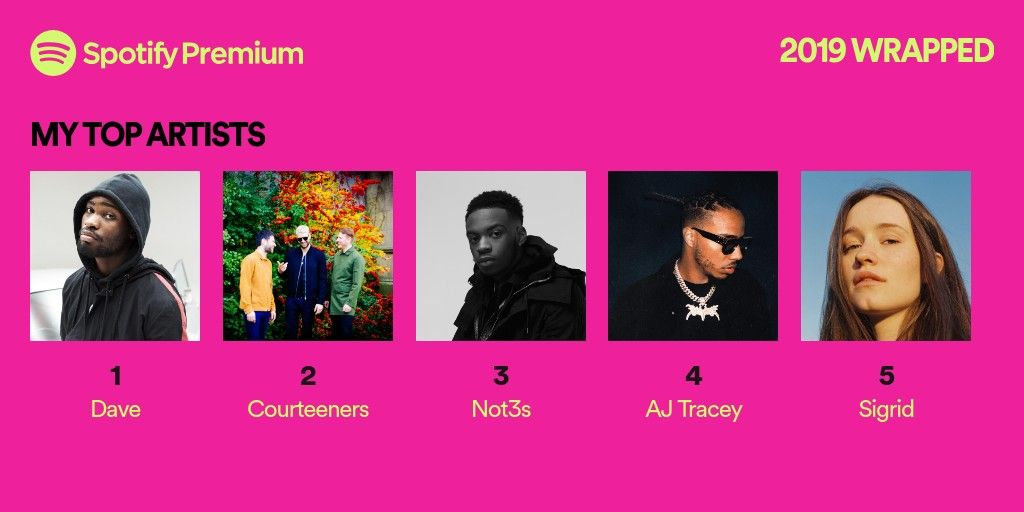 Your 2019 Wrapped Spotify Premium Top Artists Spotify