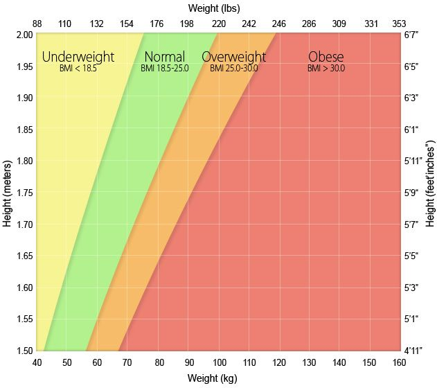 height/weight chart | Fitness | Pinterest | Height weight charts ...