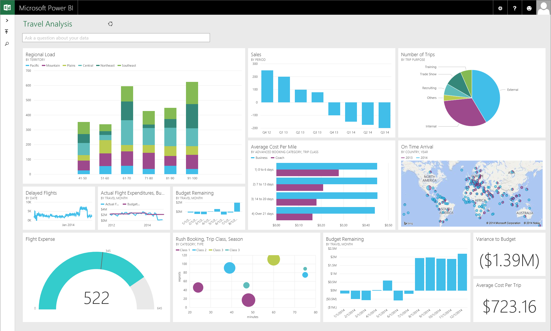 Power BI Designer | ERP Is Sexy | Dashboard design, Business