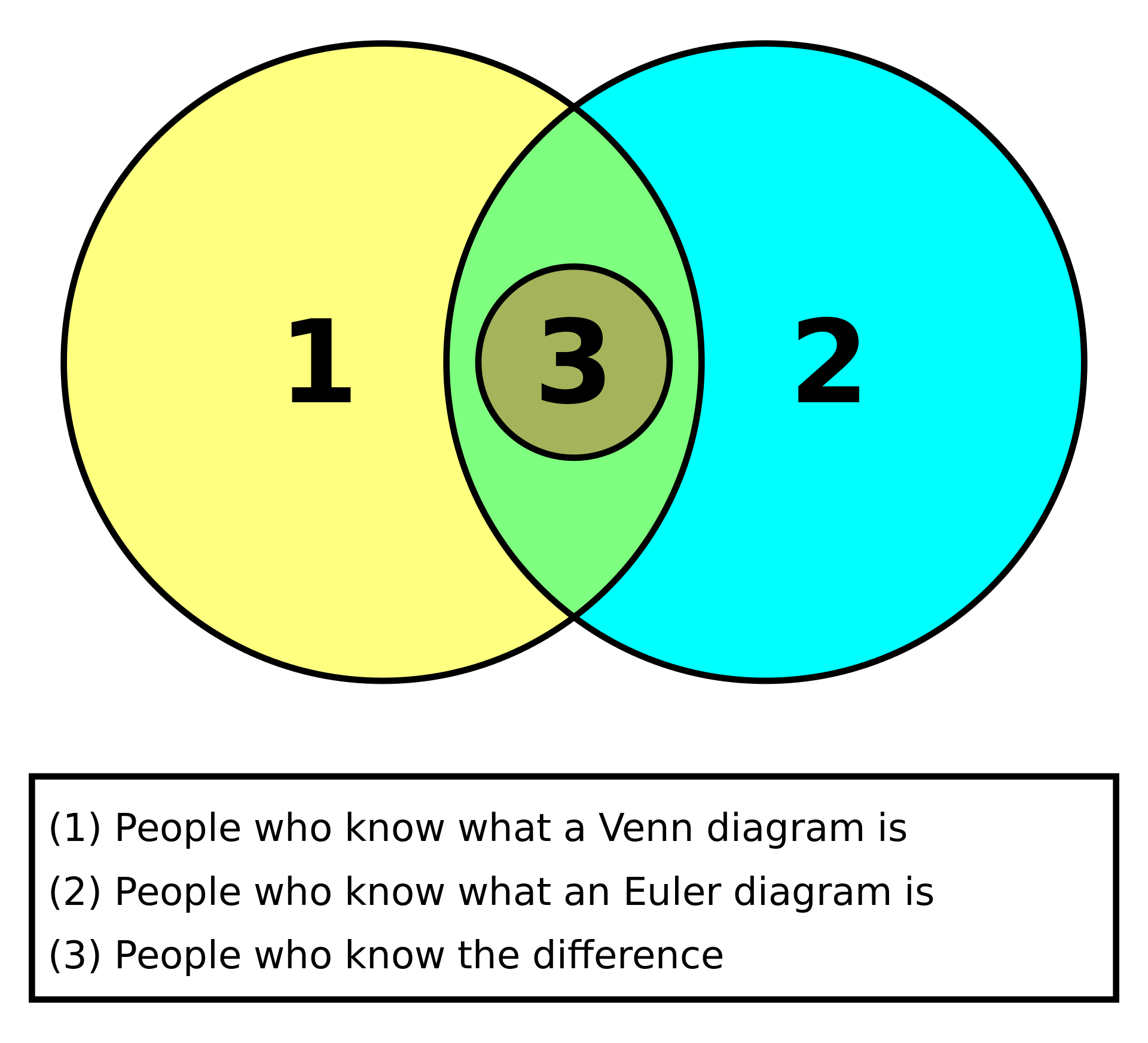 Venn diagram is a device name after the british logician john venn humorous diagram comparing euler and venn diagrams pooptronica Images