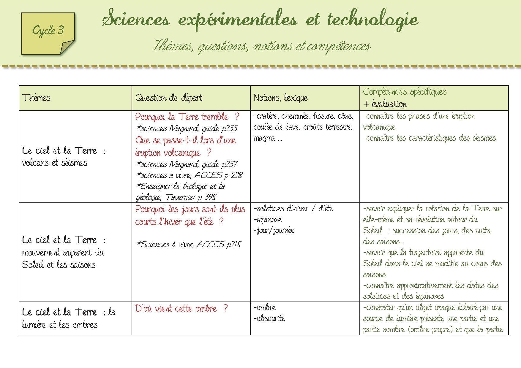 Aide A L Elaboration De Sequences En Sciences