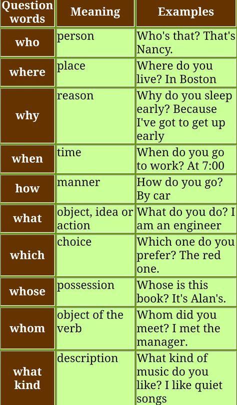 Question Words In English English Grammar Learn English Grammar English Language Teaching