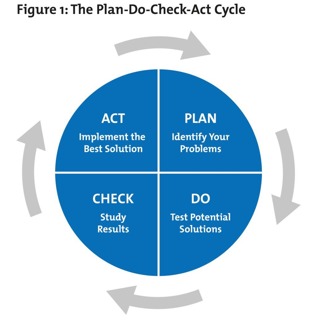 Pdsa Template Lovely Plan Do Check Act Pdca From Mindtools