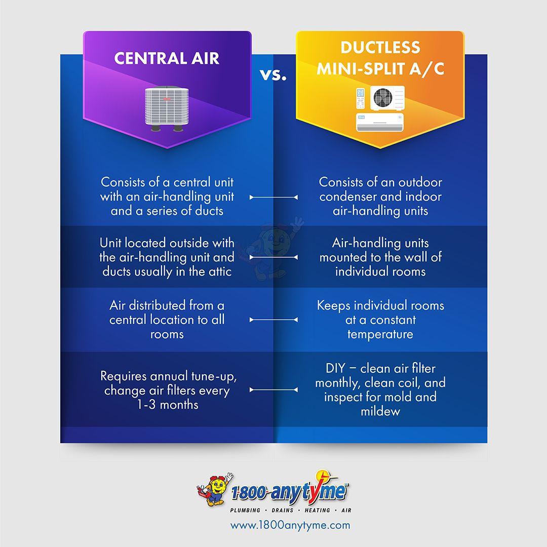 Central Air vs. MiniSplit in 2020 Central air, Air