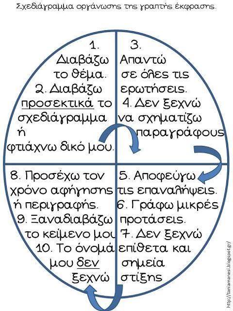 Πηγαίνω στην Τετάρτη...: Οδηγίες (αυτο) διόρθωσης γραπτού κειμένου για το…