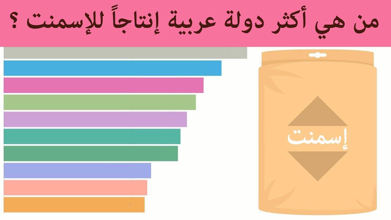 أكثر 10 دول عربية و عالمية منتجة للأسمنت من 1990 إلى 2019 Pie Chart Chart Movie Posters