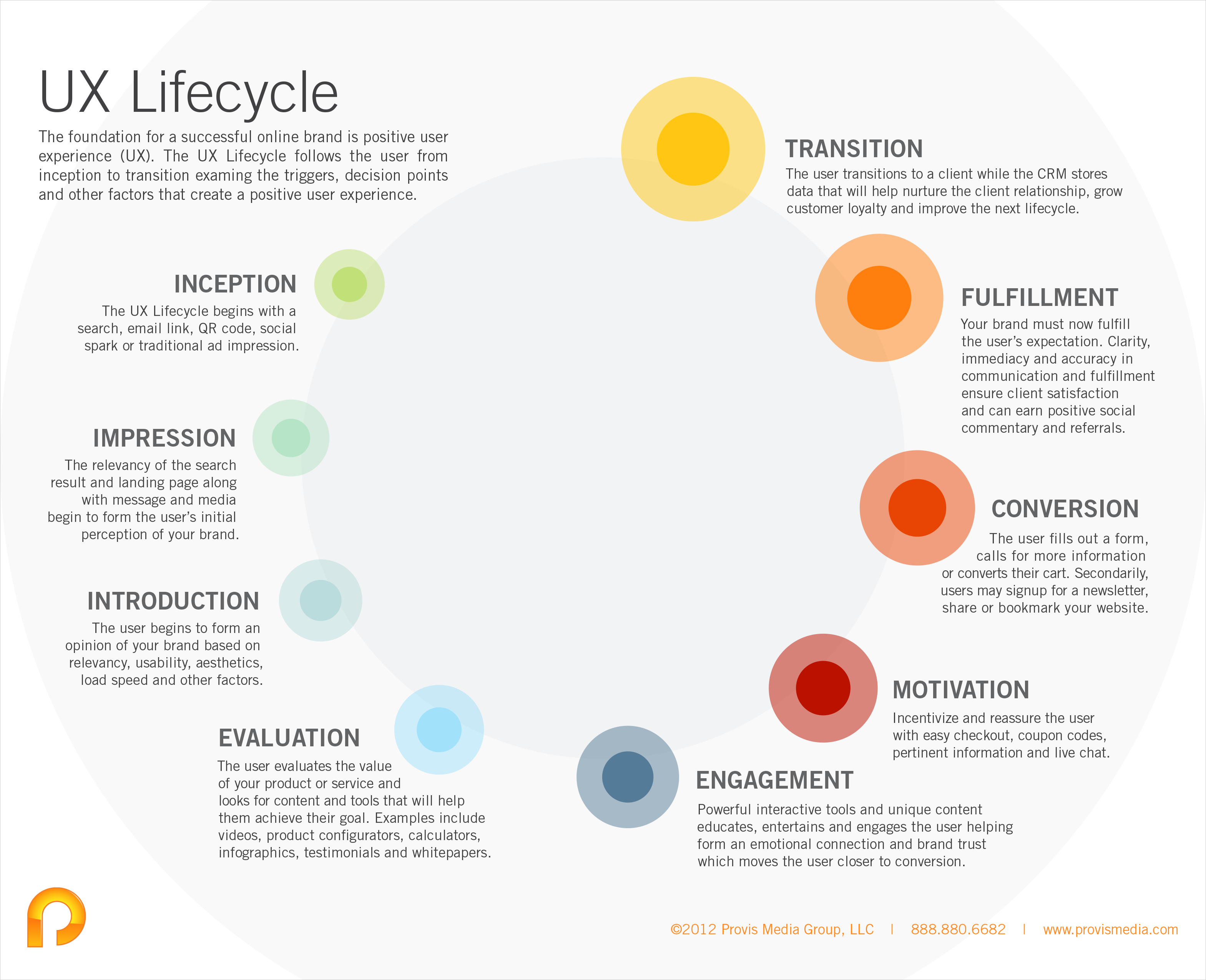 User experience lifecycle 10 of the best ux infographics news infographic fandeluxe Choice Image