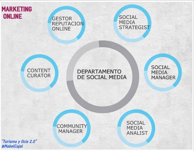 Turismo y Ocio 2.0: Cómo podemos estructurar un departamento de Social Media.
