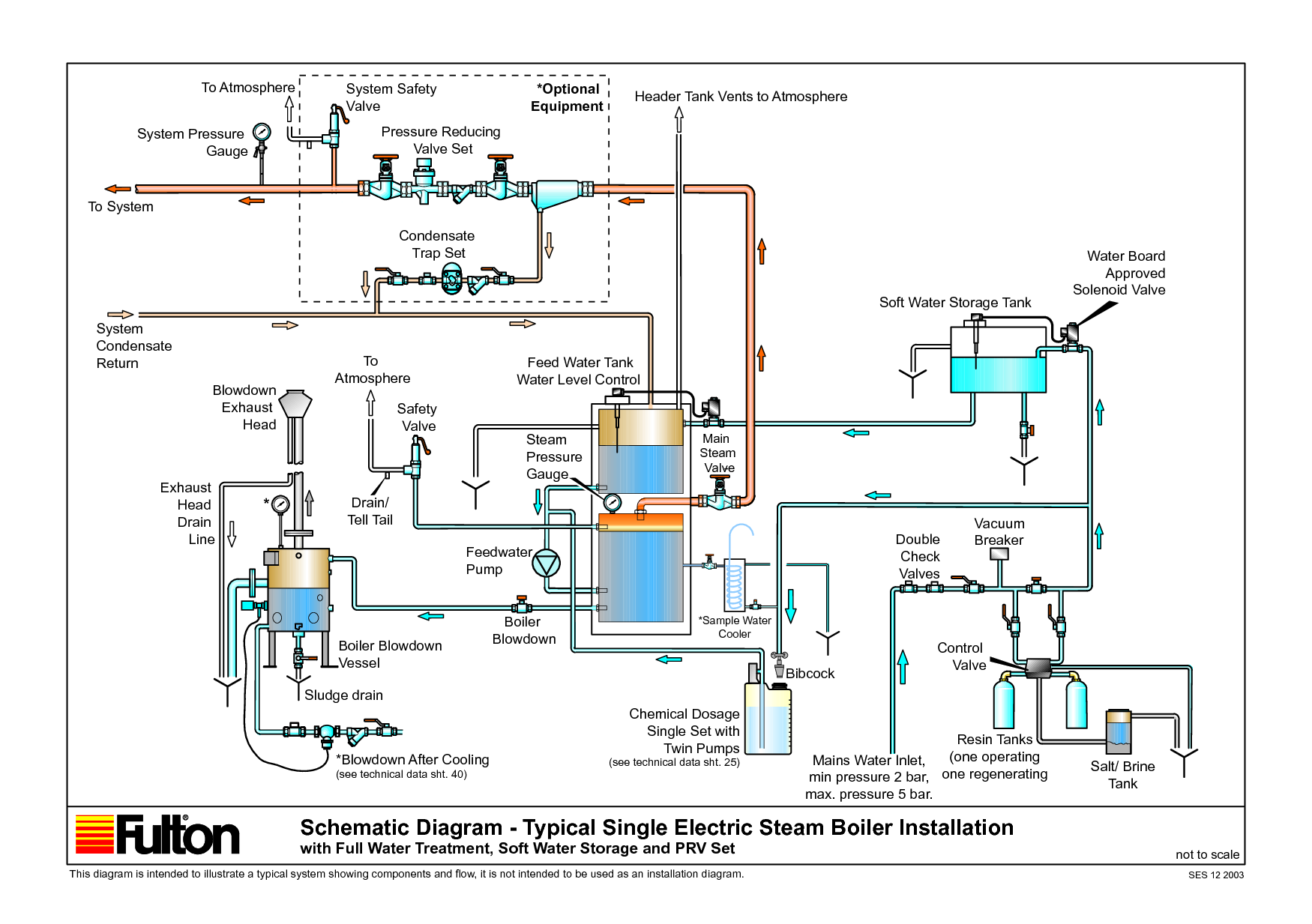 wiring diagram for a boiler the wiring diagram steam boiler wiring diagram nodasystech wiring diagram