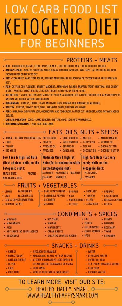 ketogenic food list PDF infographic low carb clean