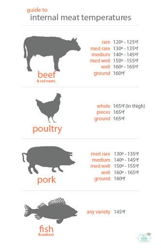 Print and laminate  meat temperature chart keep it in the bottom of drawer closest to stove or inside nearby cabinet also rh pinterest