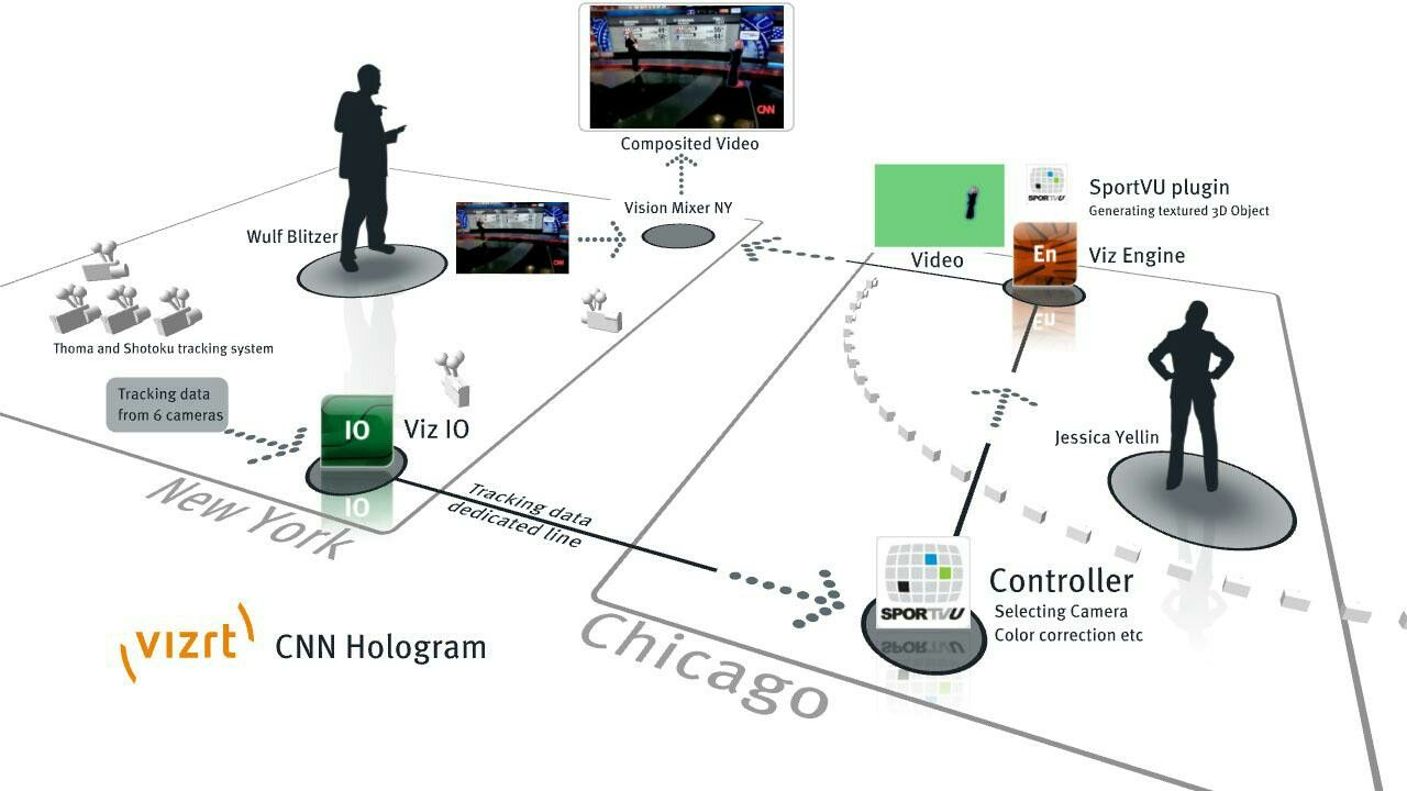 Pin by Varun Kumar on Holograms | Hologram technology